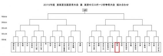 【2015年度 東京中日スポーツ杯】組合せ決定